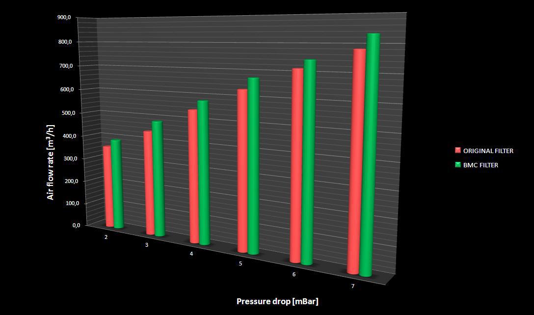 Grafico prestazionale BMC